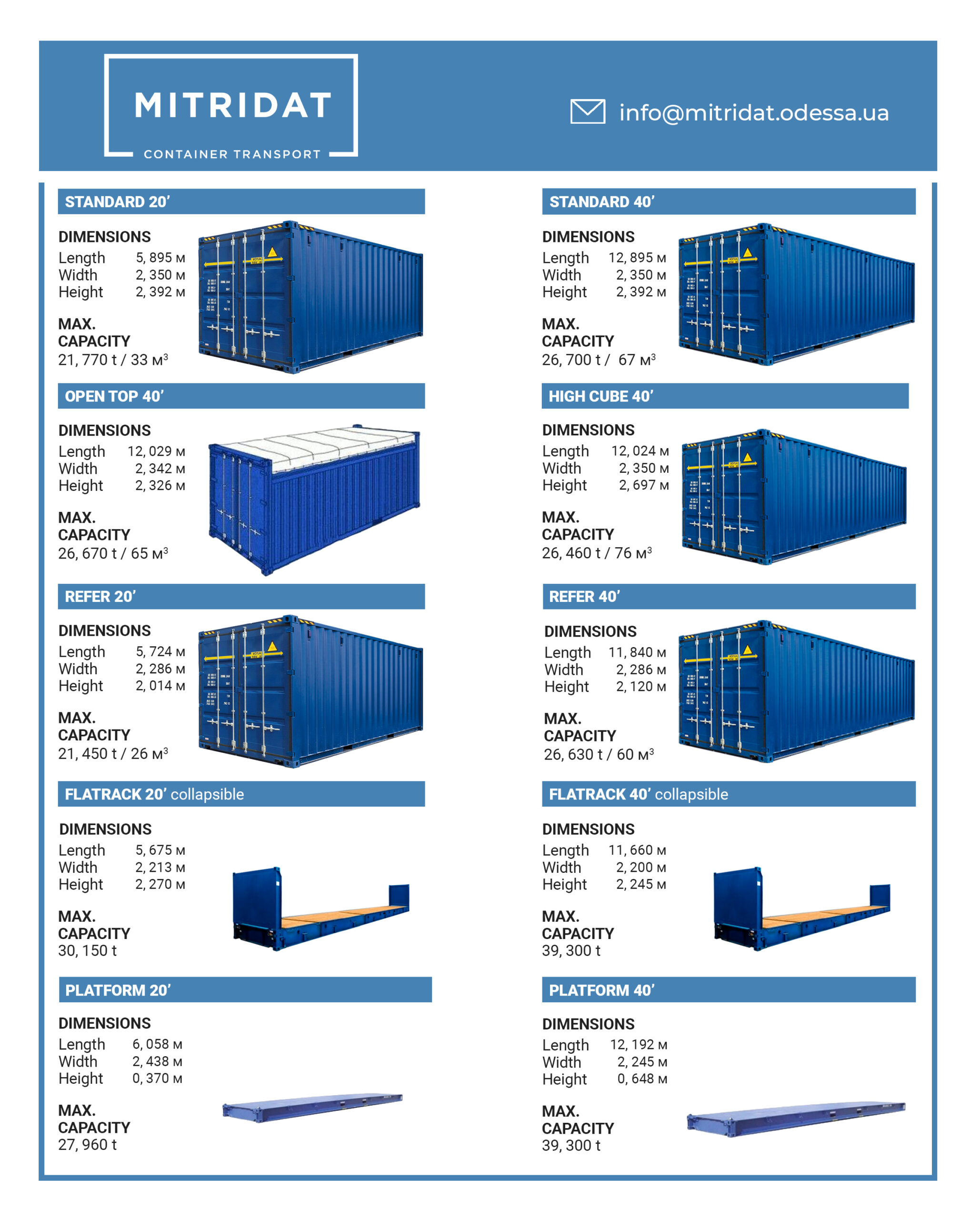 Size of sea containers